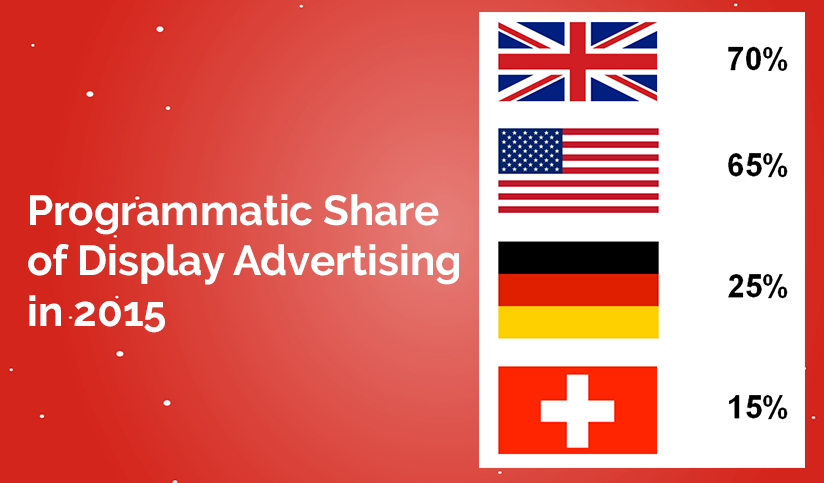 Programmatic Share of Display Advertising in 2015